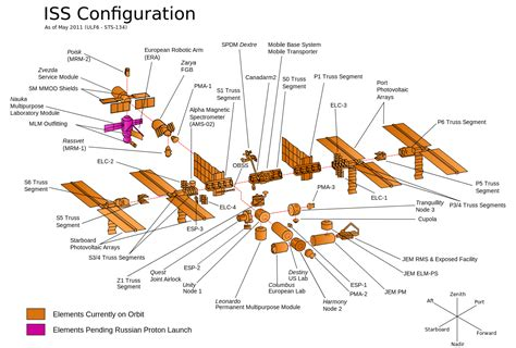 fall rubber sts current iss configuration dec 2014 space exploration