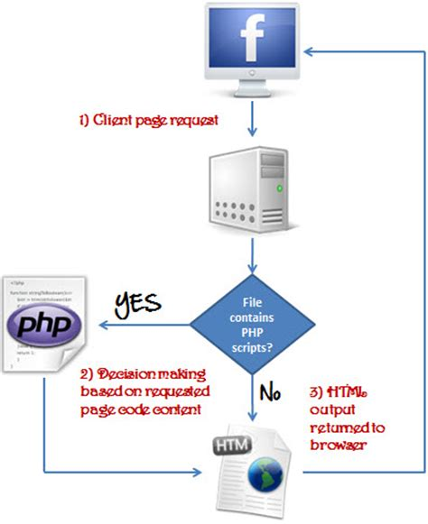 why use flowcharts what is php write your php program