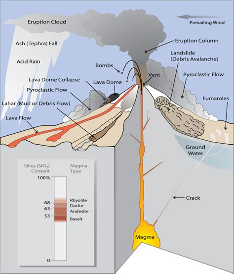 list of volcanic eruptions what are volcano hazards fact sheet 002 97