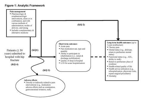 c section pain management comparative effectiveness of pain management interventions