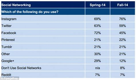 uk celebrities on facebook facebook is over and instagram is the favourite social