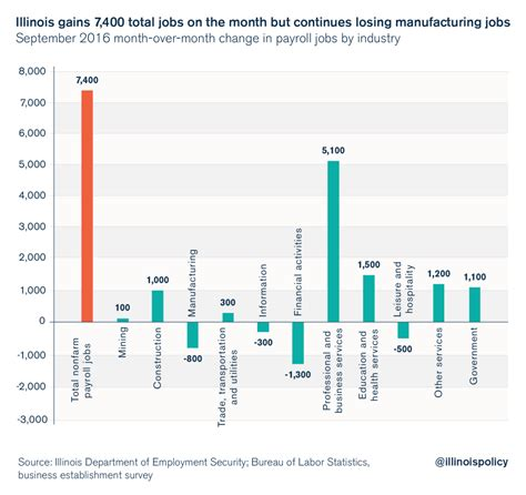 Illinois Unemployment Office by September Report Manufacturing White