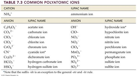 ionic chart tutorial search results for polyatomic chart calendar 2015