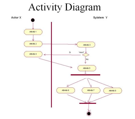 what is a free diagram uml sureshdevang