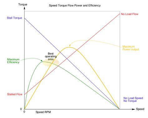 relationship generator ask the renewable energy guru turbine speed torque flow