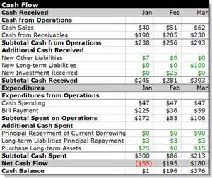 Cash Flow Statement Objectives The Format Of A Cash Flow Statement Is Apps Directories