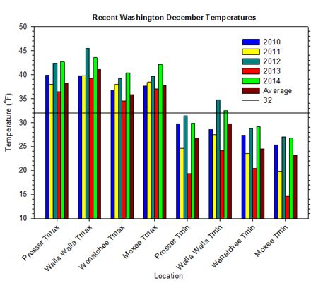 Awn Rainfall by Archived Content Agweathernet At Washington State