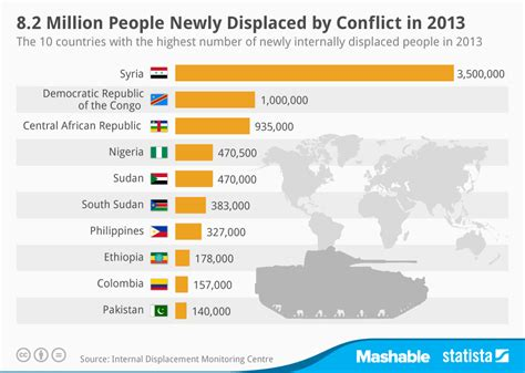 Country Style Homes chart 8 2 million people newly displaced by conflict in