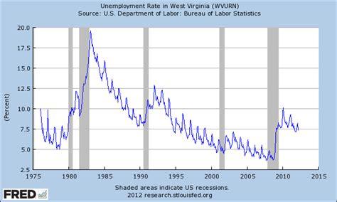 Unemployment Office Charleston Sc by West Virginia Unemployment Rate