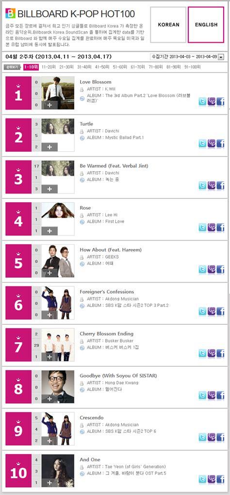tangga lagu barat terbaru billboard us chart 6 desember 2014 chart tangga lagu barat billboard terpopuler terbaru