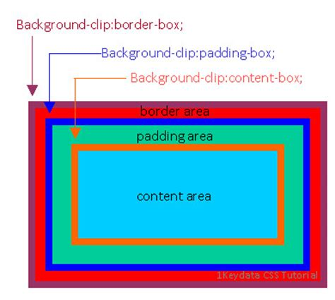 tutorial css background clip image css clipart download