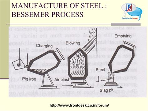 bessemer process diagram bessemer process diagram pictures to pin on