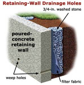 retaining wall drainage system design quotes