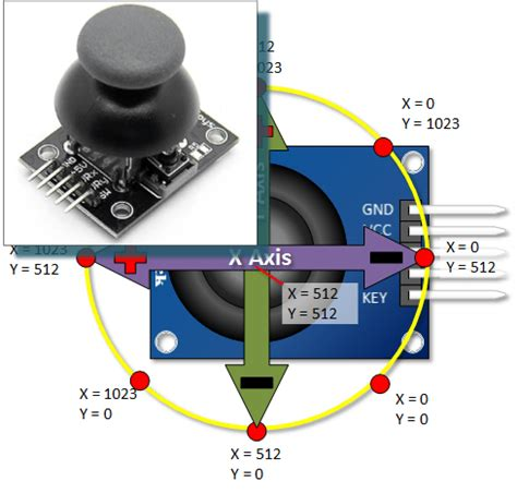 tutorial arduino joystick arduino ps2 joystick tutorial henry s bench