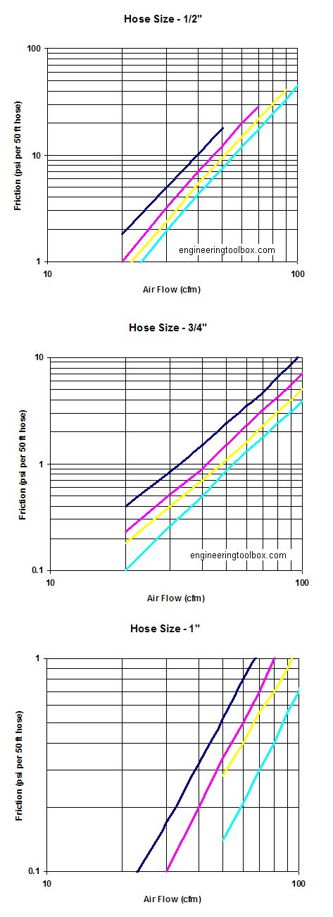 Compressed Air Hose Friction