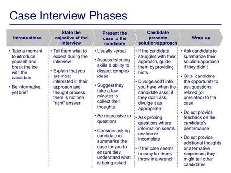 case interview ppt conducting case interviews powerpoint presentation