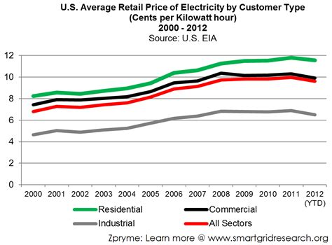 what is the average price of a energy prices will necessarily skyrocket page 3 us