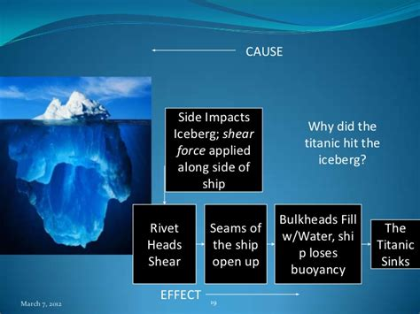 Ships That Sink by Root Cause Analysis