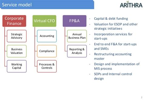 Financial Planning Analysis Mba by Financial Planning Analysis