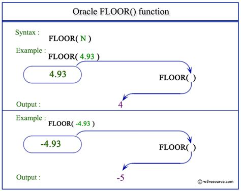 oracle floor function w3resource