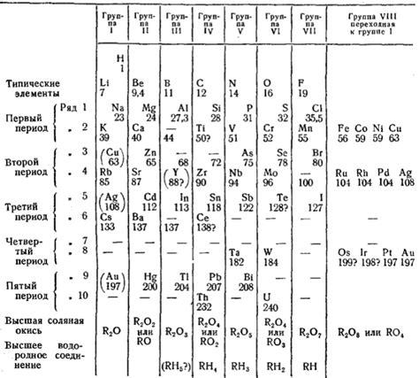 Mendeleev Periodic Table 1871 by Mendeleev Periodic Table 1871 Www Pixshark Images