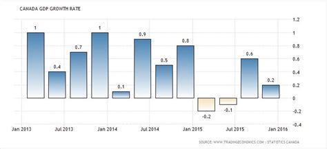 Mba In Economics In Canada canada s economy beating the u s despite shock