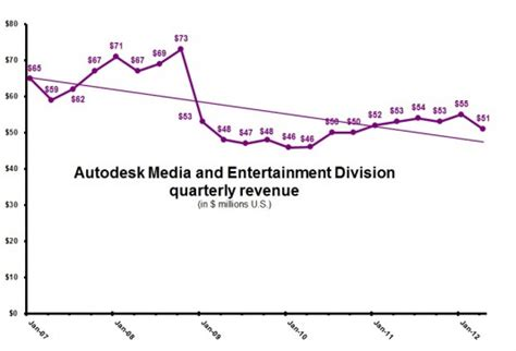 Mande Report Writing by Autodesk Reports 11 Quarter Revenue Growth
