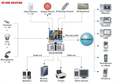 Video System Layout | geovision surveillance system diagram