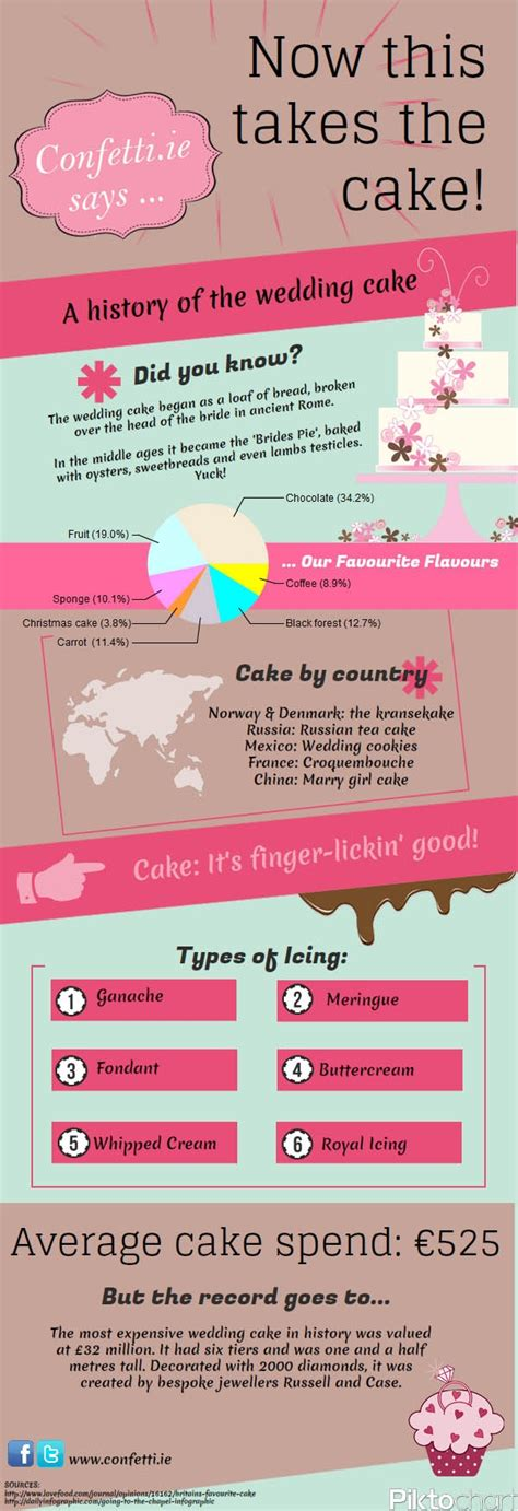 Reier Brains The Business Of Cake Couture In The City by 40 Catchy Cake Company Names Brandongaille