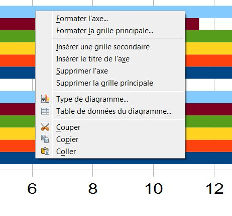 comment faire un graphique sur libreoffice graphique avec libre office
