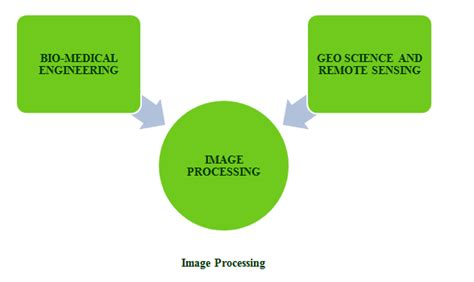 pattern recognition and image analysis projects ms computer science projects ms cse projects