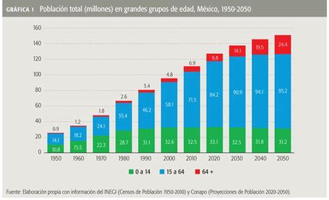 tasa de recargos locales para el df 2016 floridamintcom demograf 237 a del envejecimiento noticias del macrocontexto