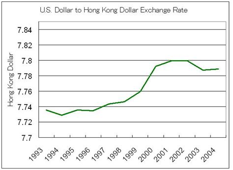 currency converter hkd to usd forex rates hong kong dollar forex margin accounts explained