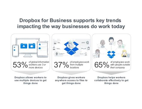 dropbox workflow image gallery how does dropbox work