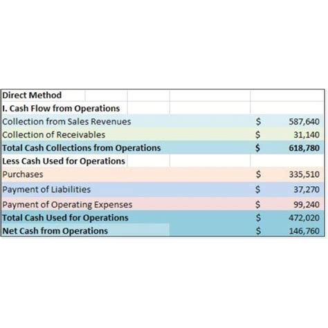 format of cash flow statement by direct method sle cash flow statements to illustrate direct approach