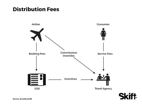 Global Mba Fees by Channel Shock The Future Of Travel Distribution