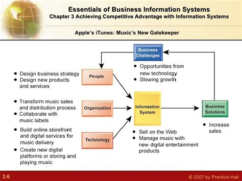 Competitive Advantage achieving competitive advantage with information systems