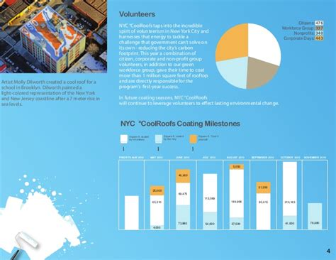 Agsm Mba Placement Report by Nyc Cool Roofs Annual Report 2010