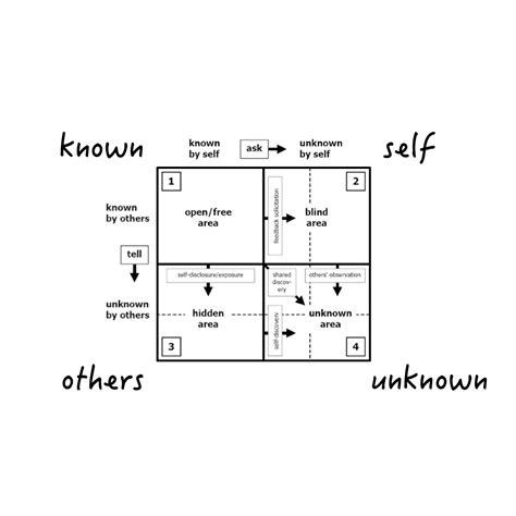 design thinking quadrant thinking of design the johari window as a design thinking