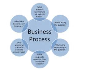 Business Process Consultant by Meets Science Business Intelligence Requirements Gathering
