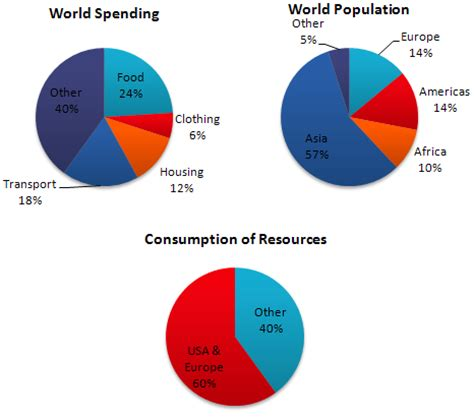 Population Report Writing by Ielts Preparation Free Ielts Vocabulary