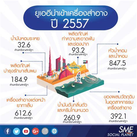 ตะลุยส่งออกเครื่องสำอางสู่ตะวันออกกลาง - Bangkok Bank SME