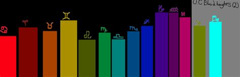 homestuck blood color test homestuck hemospectrum height chart by savasketchingsprite