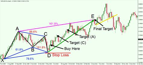 v pattern trading gartley patterns forex