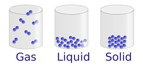 www matter file states of matter en svg 维基百科 自由的百科全书