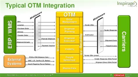manager layout in otm payroll systems web portal