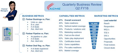 Qbr Report Template Partner Qbr S Business Plans Marketing Plans