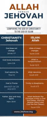 comparison table between christianity islam comparison chart of christianity and islam what are the