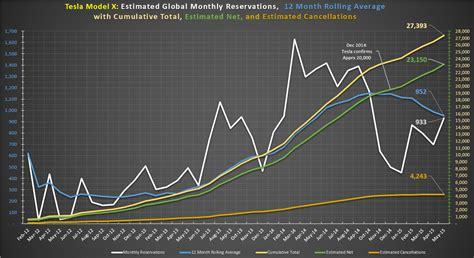 Tesla Model X Reservation Tally Tesla Model X Reservations 24 000 Model S