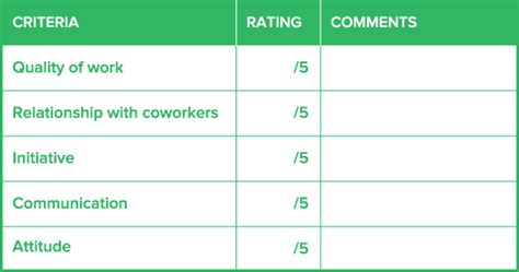 Employee Performance Report Card Template How To Create A Employee Evaluation Form